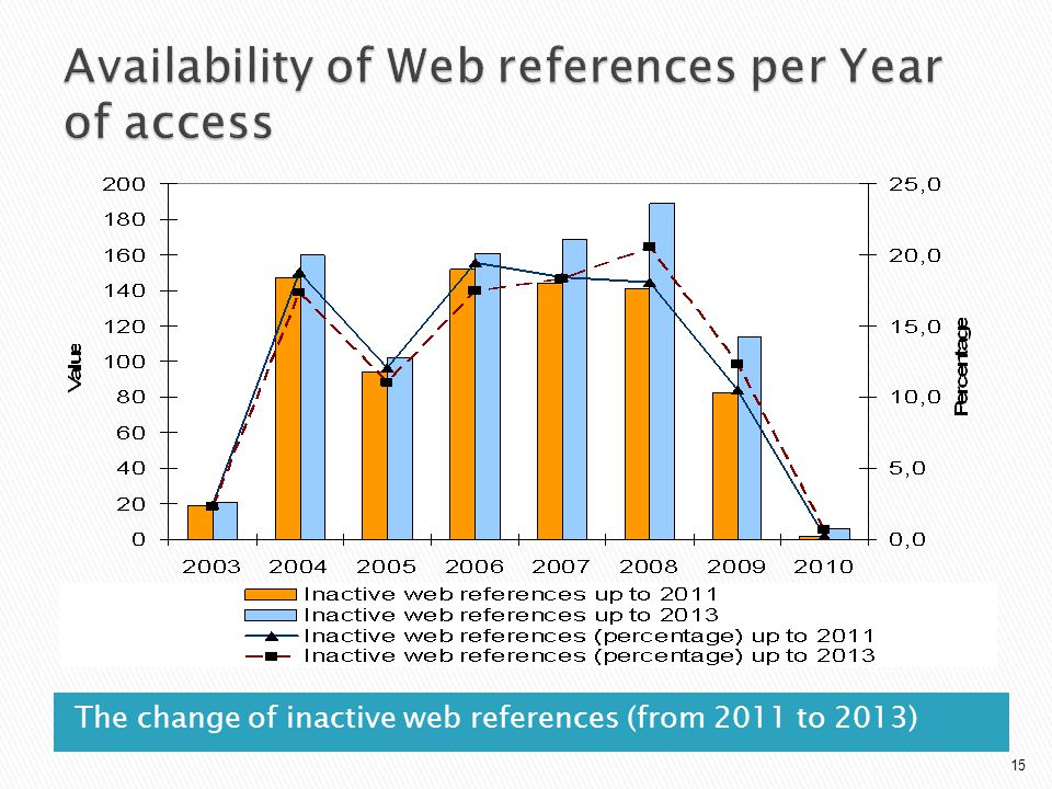The change of inactive web references (from 2011 to 2013) 15
