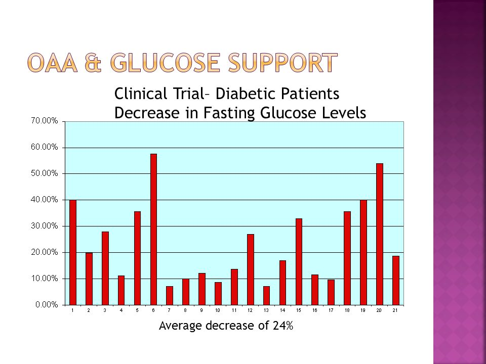 Clinical Trial– Diabetic Patients Decrease in Fasting Glucose Levels Average decrease of 24%