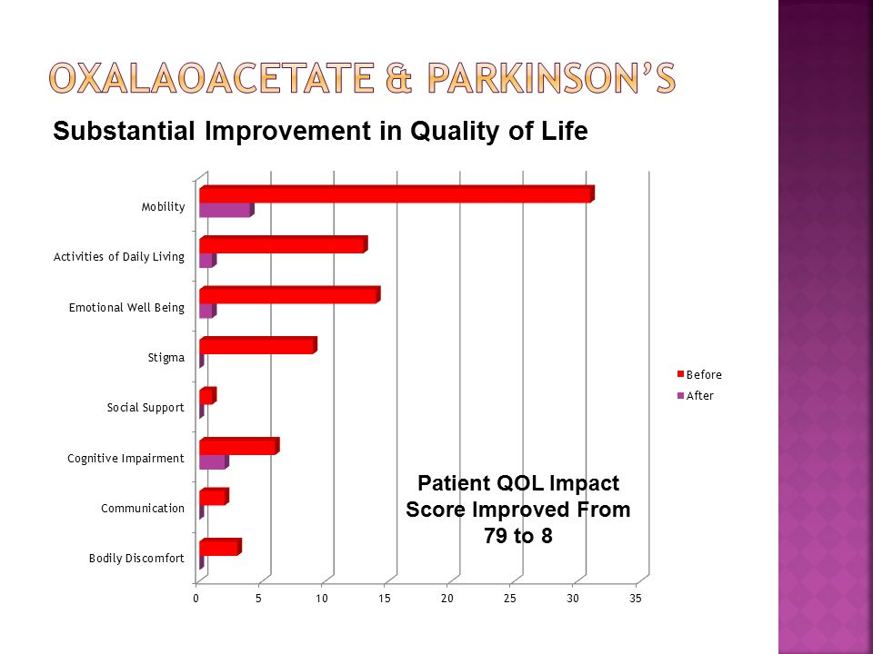 Substantial Improvement in Quality of Life Patient QOL Impact Score Improved From 79 to 8