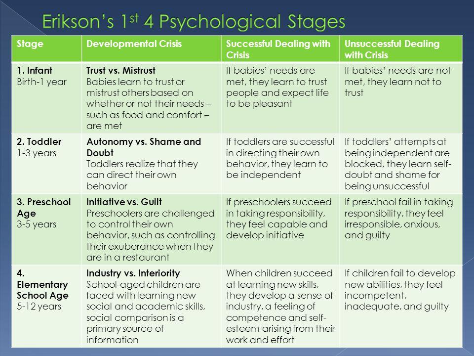StageDevelopmental CrisisSuccessful Dealing with Crisis Unsuccessful Dealing with Crisis 1. Infant Birth-1 year Trust vs. Mistrust Babies learn to tru