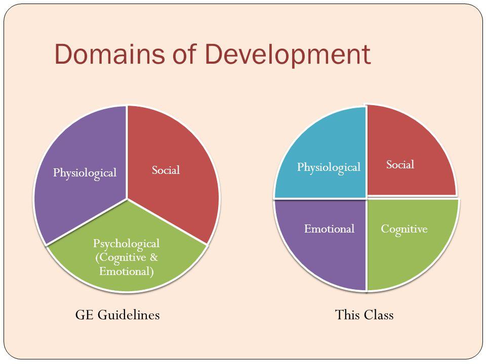 Domains of Development Social Psychological (Cognitive & Emotional) Physiological Social CognitiveEmotional Physiological GE GuidelinesThis Class
