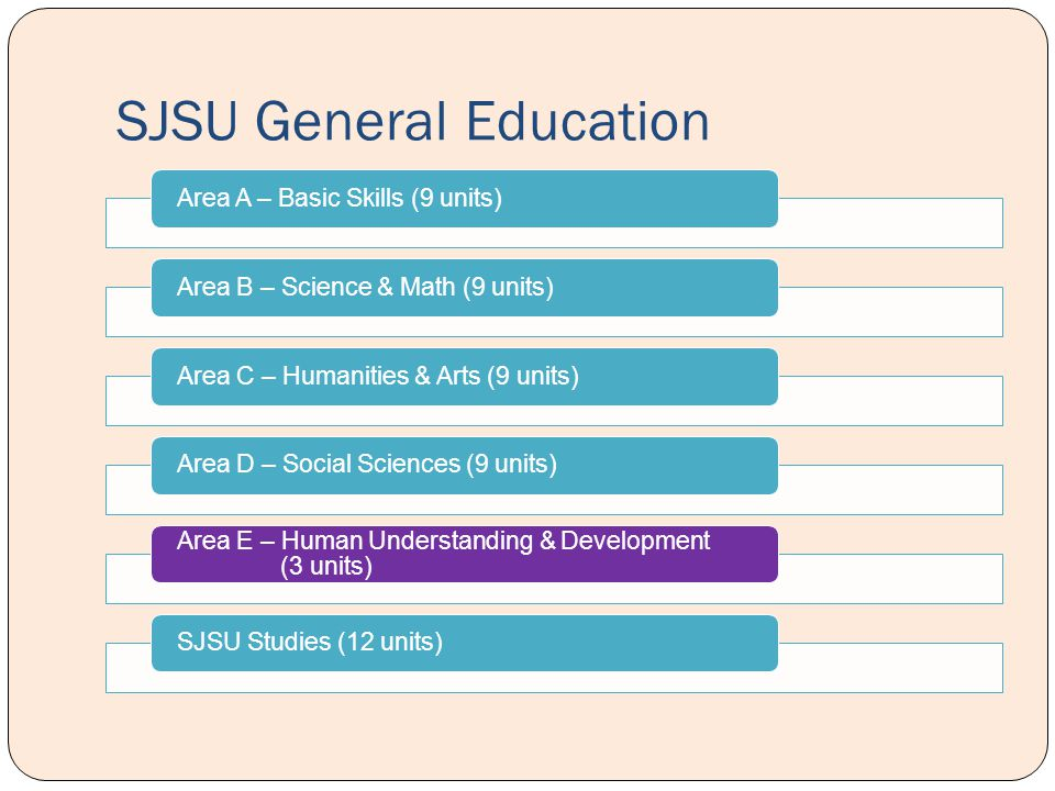 SJSU General Education Area A – Basic Skills (9 units) Area B – Science & Math (9 units)Area C – Humanities & Arts (9 units)Area D – Social Sciences (9 units) Area E – Human Understanding & Development (3 units) SJSU Studies (12 units)