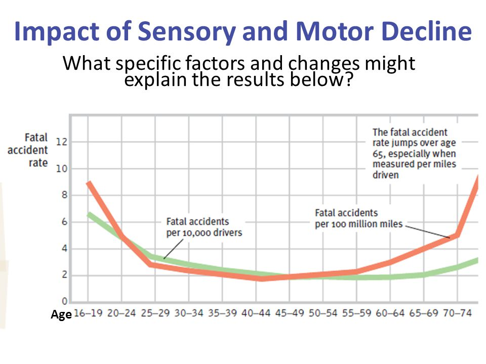 Impact of Sensory and Motor Decline What specific factors and changes might explain the results below? Age