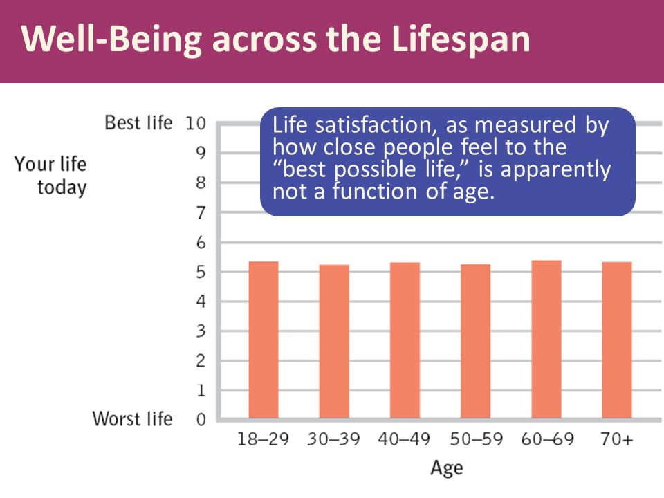 """Well-Being across the Lifespan Life satisfaction, as measured by how close people feel to the """"best possible life,"""" is apparently not a function of ag"""