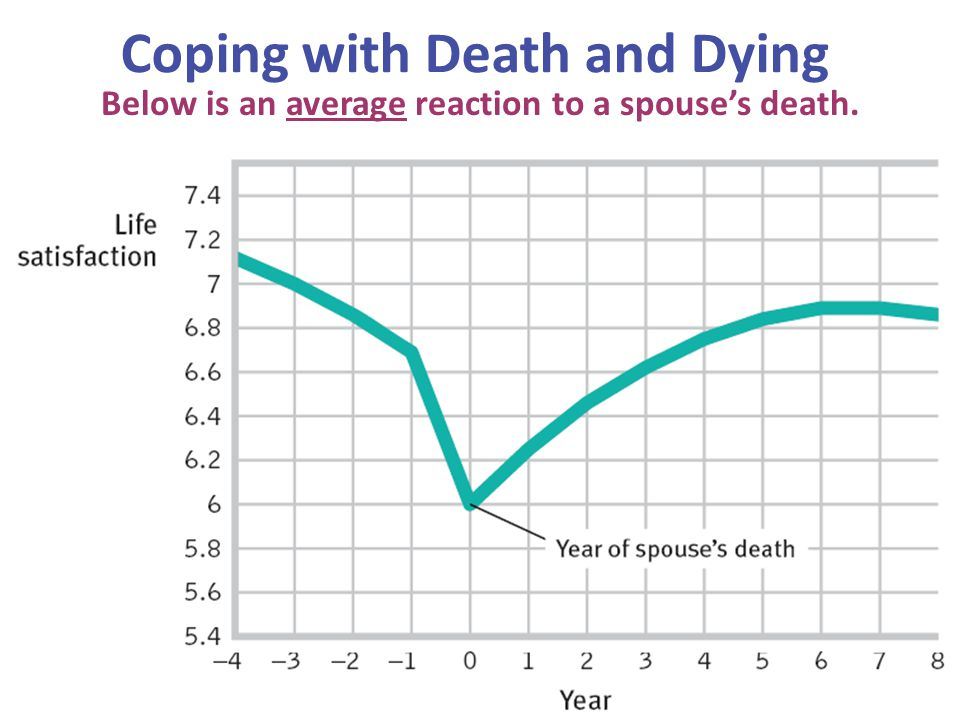 Coping with Death and Dying Below is an average reaction to a spouse's death.
