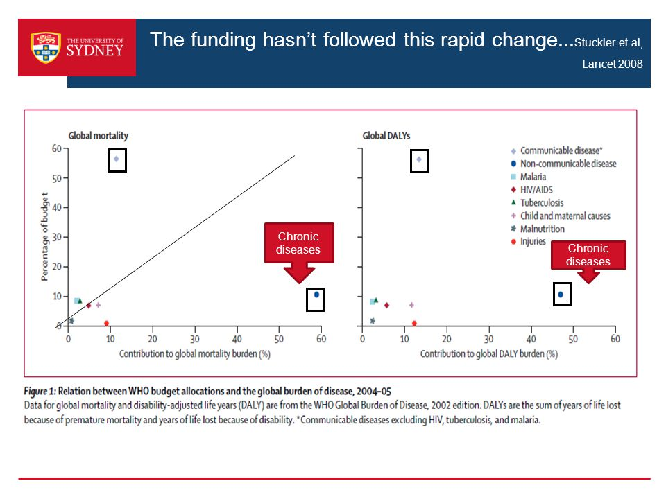 The funding hasn't followed this rapid change... Stuckler et al, Lancet 2008 Chronic diseases
