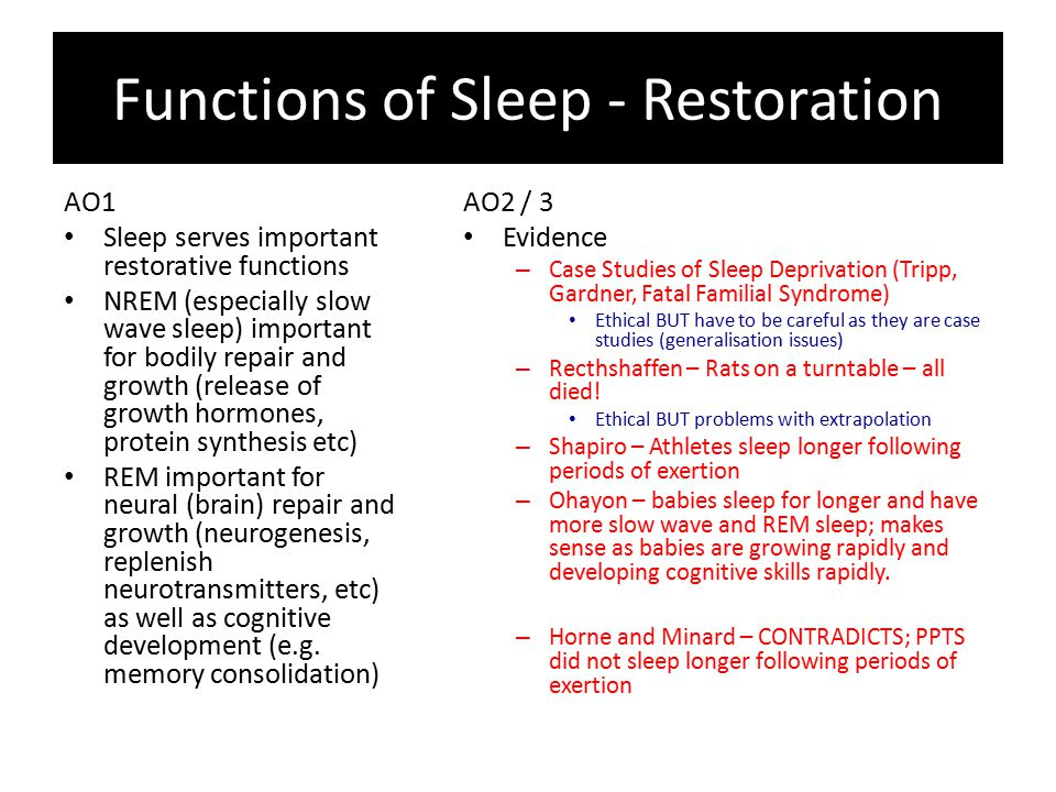 Functions of Sleep - Restoration AO1 Sleep serves important restorative functions NREM (especially slow wave sleep) important for bodily repair and growth (release of growth hormones, protein synthesis etc) REM important for neural (brain) repair and growth (neurogenesis, replenish neurotransmitters, etc) as well as cognitive development (e.g.