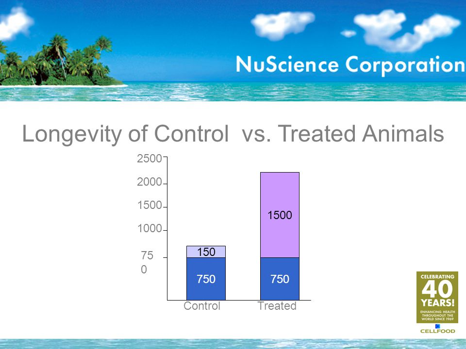 Longevity of Control vs. Treated Animals 750 150 1500 75 0 1000 1500 2000 ControlTreated 2500