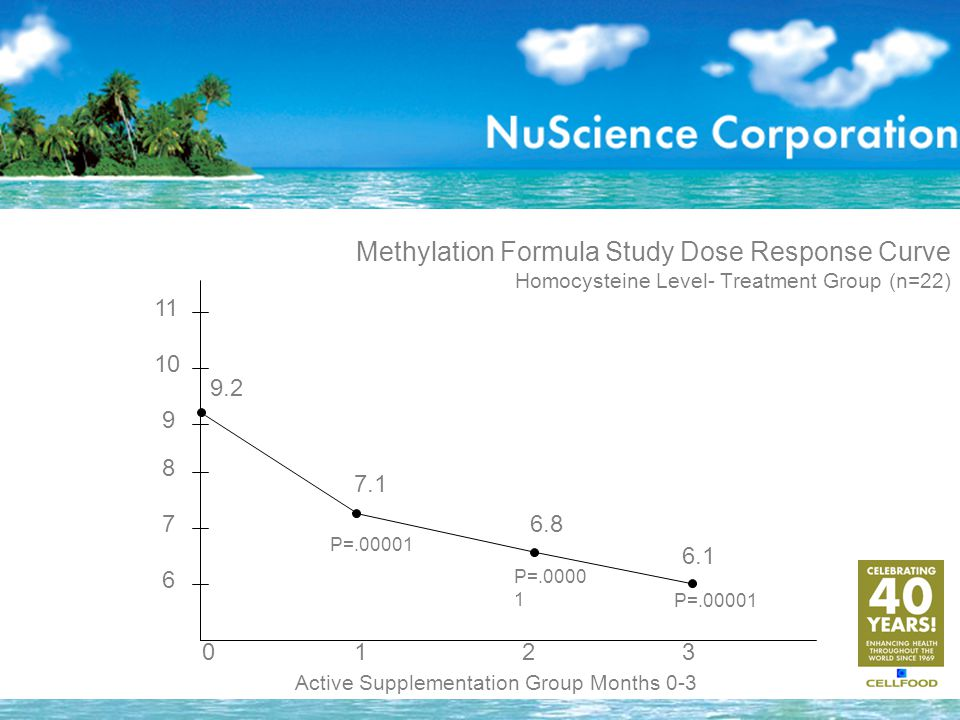 Methylation Formula Study Dose Response Curve Homocysteine Level- Treatment Group (n=22) Active Supplementation Group Months 0-3 6 7 8 9 10 11 0123 9.