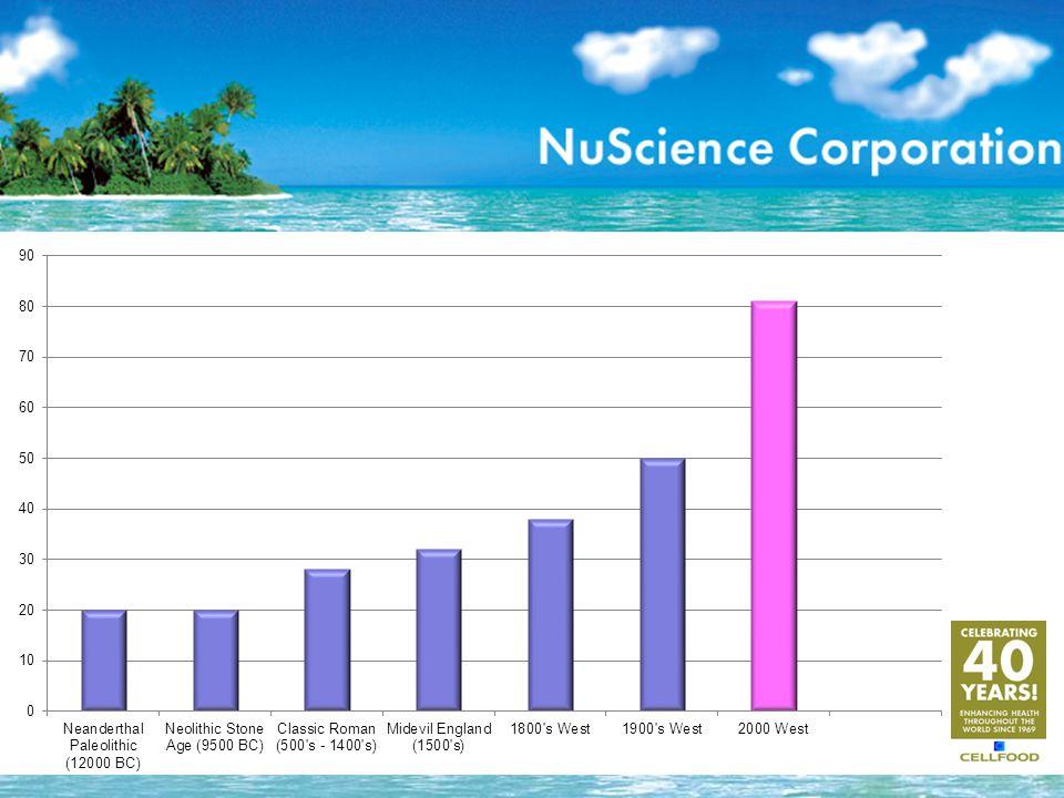 Nucleic Acids : Food & Supplementation