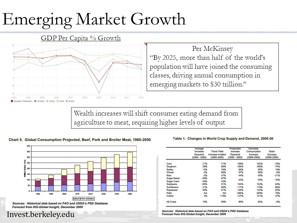 Emerging Market Growth GDP Per Capita % Growth Wealth increases will shift consumer eating demand from agriculture to meat, requiring higher levels of output Per McKinsey By 2025, more than half of the world s population will have joined the consuming classes, driving annual consumption in emerging markets to $30 trillion.