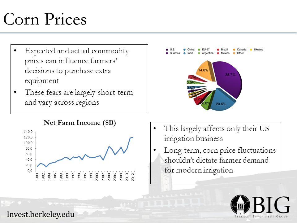 Expected and actual commodity prices can influence farmers' decisions to purchase extra equipment These fears are largely short-term and vary across regions Corn Prices This largely affects only their US irrigation business Long-term, corn price fluctuations shouldn't dictate farmer demand for modern irrigation