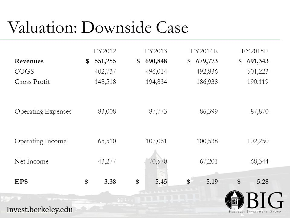 Valuation: Downside Case FY2012FY2013FY2014EFY2015E Revenues $ 551,255 $ 690,848 $ 679,773 $ 691,343 COGS 402,737 496,014 492,836 501,223 Gross Profit 148,518 194,834 186,938 190,119 Operating Expenses 83,008 87,773 86,399 87,870 Operating Income 65,510 107,061 100,538 102,250 Net Income 43,277 70,570 67,201 68,344 EPS $ 3.38 $ 5.45 $ 5.19 $ 5.28