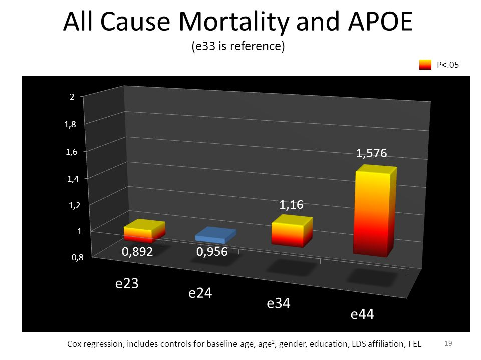 All Cause Mortality and APOE (e33 is reference) Cox regression, includes controls for baseline age, age 2, gender, education, LDS affiliation, FEL P<.05 19