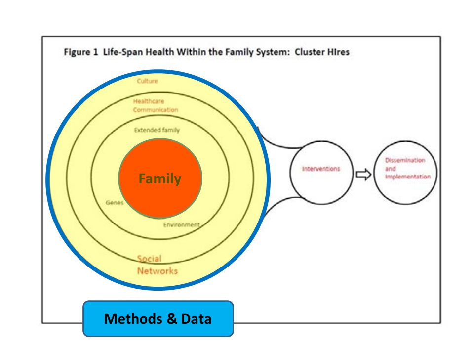 Family Methods & Data
