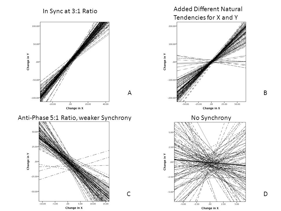 AB CD In Sync at 3:1 Ratio Added Different Natural Tendencies for X and Y Anti-Phase 5:1 Ratio, weaker Synchrony No Synchrony