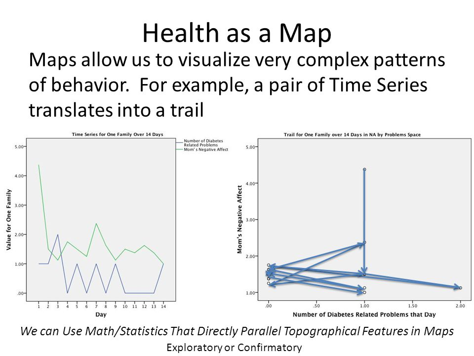 Health as a Map Maps allow us to visualize very complex patterns of behavior.