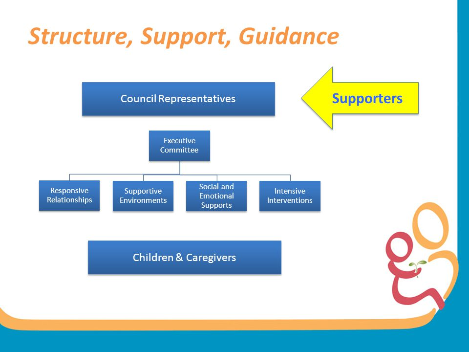 Structure, Support, Guidance Council Representatives Children & Caregivers Supporters