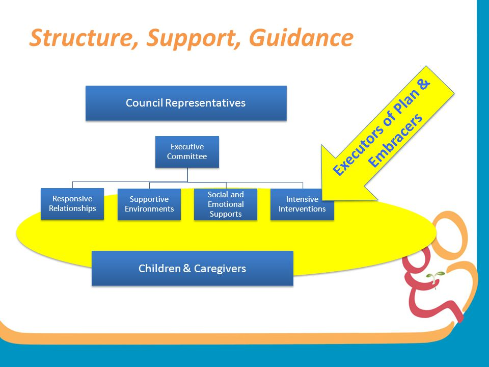 Structure, Support, Guidance Council Representatives Children & Caregivers Executors of Plan & Embracers