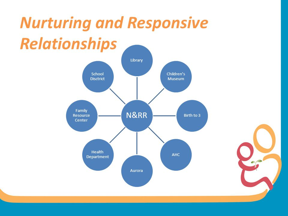Nurturing and Responsive Relationships N&RR Library Children's Museum Birth to 3AHCAurora Health Department Family Resource Center School Disctrict