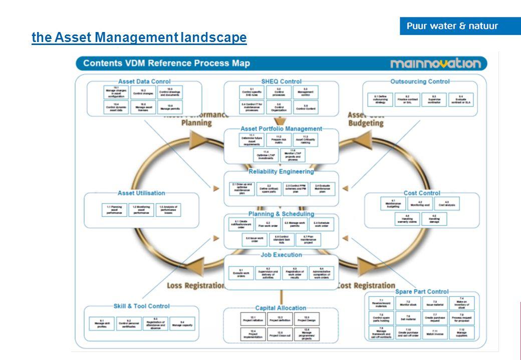 the Asset Management landscape