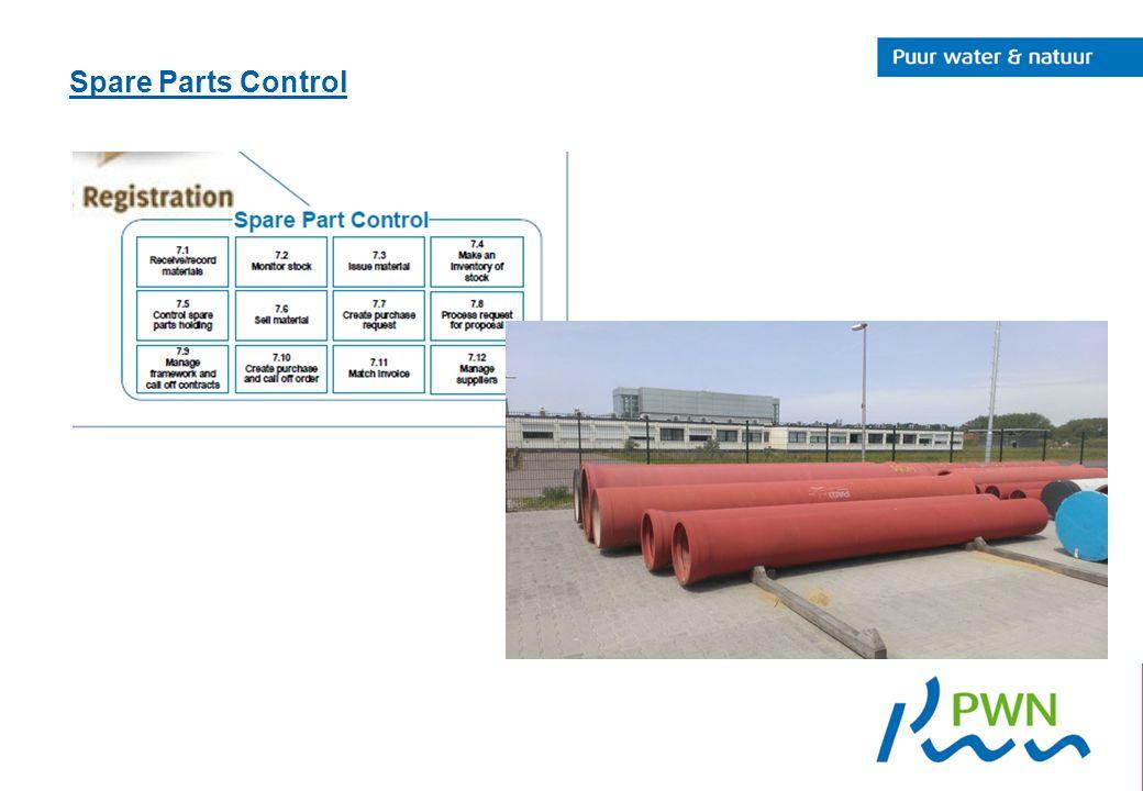 Spare Parts Control