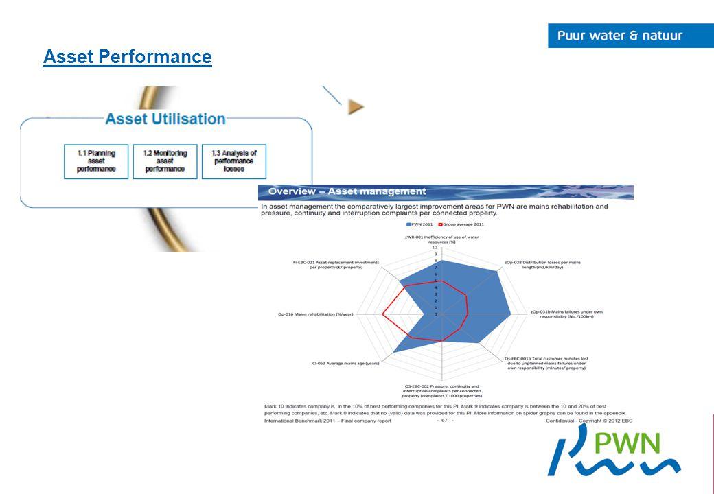 Asset Performance
