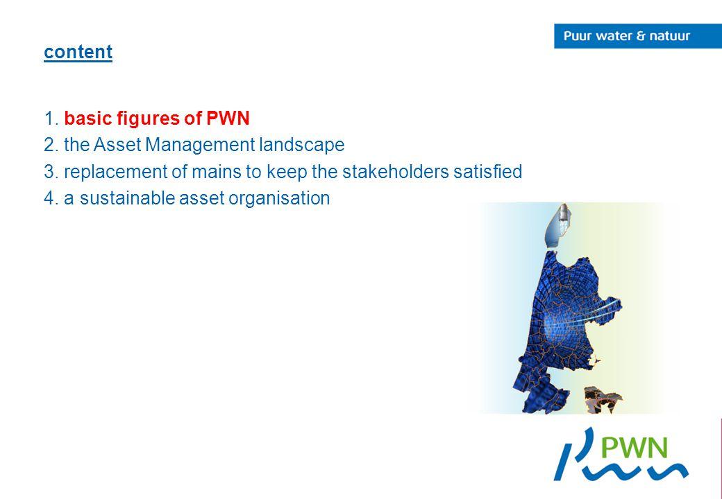 content 1. basic figures of PWN 2. the Asset Management landscape 3.