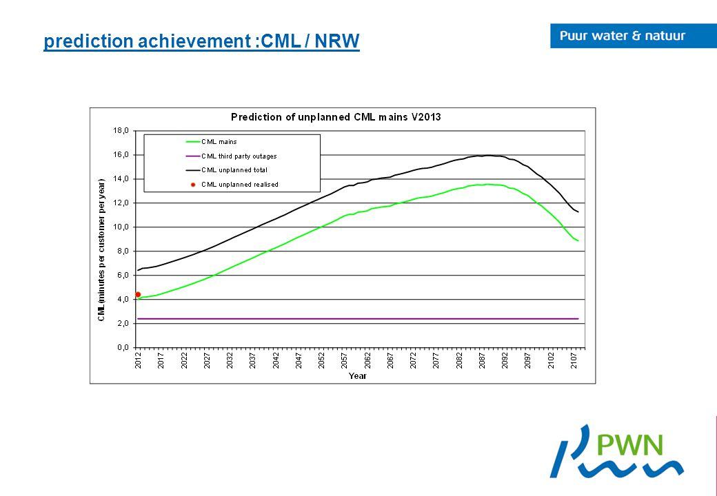 prediction achievement :CML / NRW