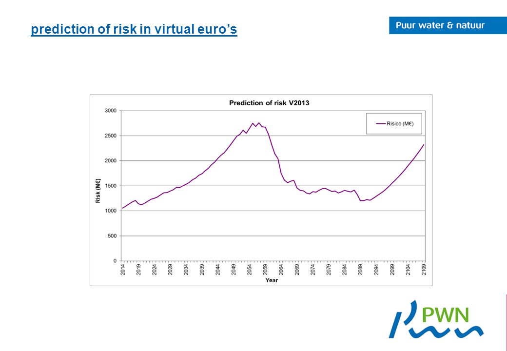 prediction of risk in virtual euro's