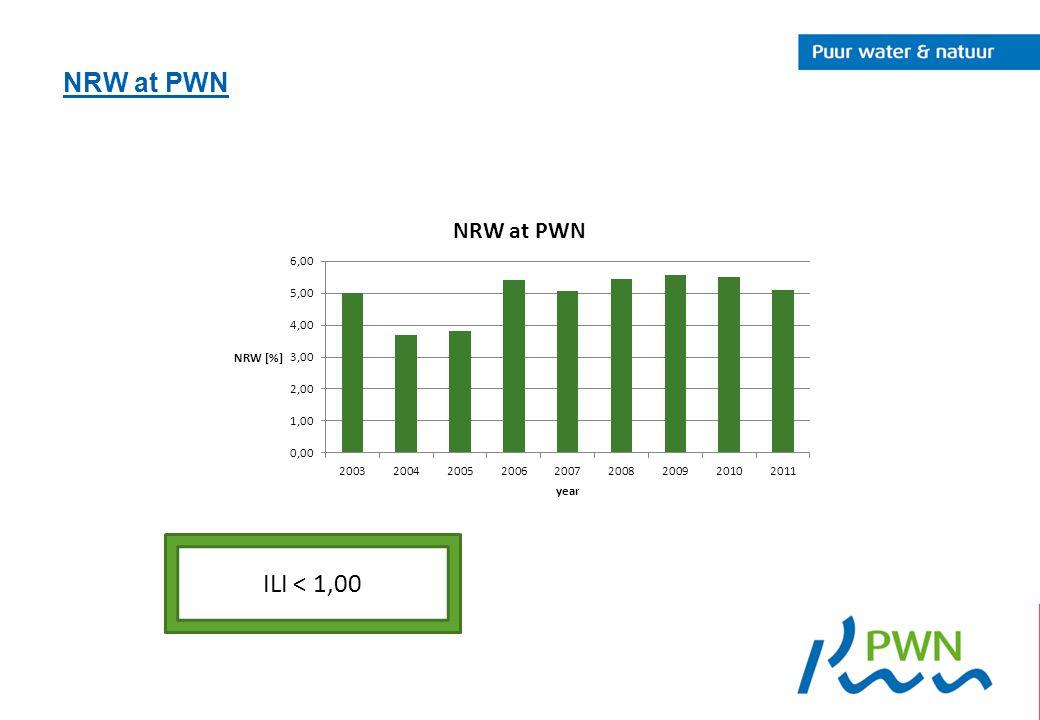 NRW at PWN ILI < 1,00