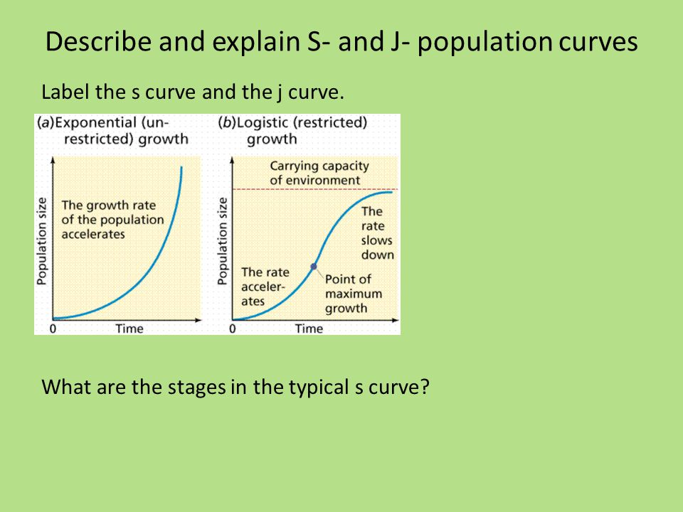 Describe and explain S- and J- population curves Label the s curve and the j curve.