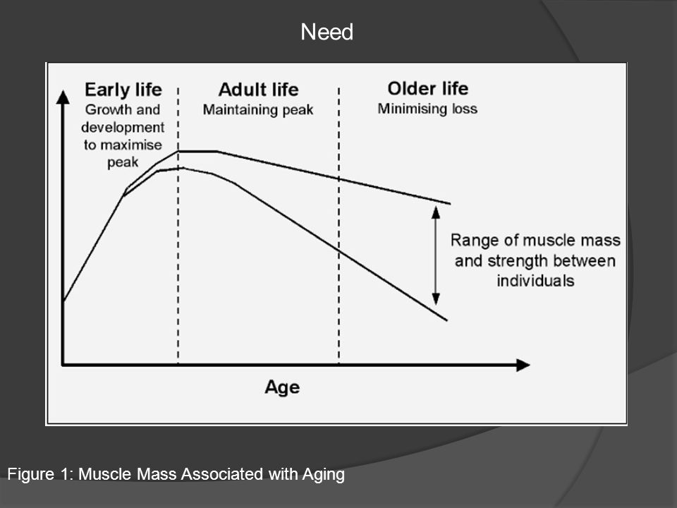 Figure 1: Muscle Mass Associated with Aging Need