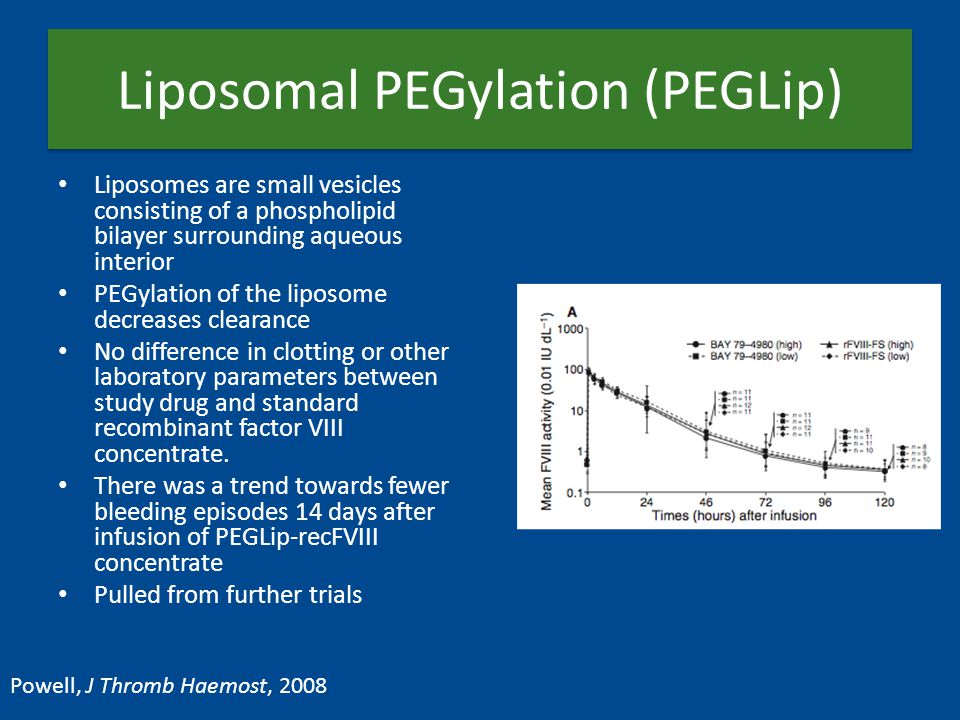 Liposomal PEGylation (PEGLip) Liposomes are small vesicles consisting of a phospholipid bilayer surrounding aqueous interior PEGylation of the liposome decreases clearance No difference in clotting or other laboratory parameters between study drug and standard recombinant factor VIII concentrate.