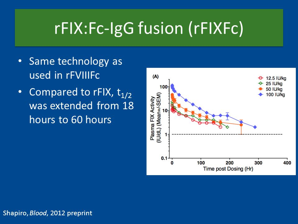rFIX:Fc-IgG fusion (rFIXFc) Same technology as used in rFVIIIFc Compared to rFIX, t 1/2 was extended from 18 hours to 60 hours Shapiro, Blood, 2012 preprint