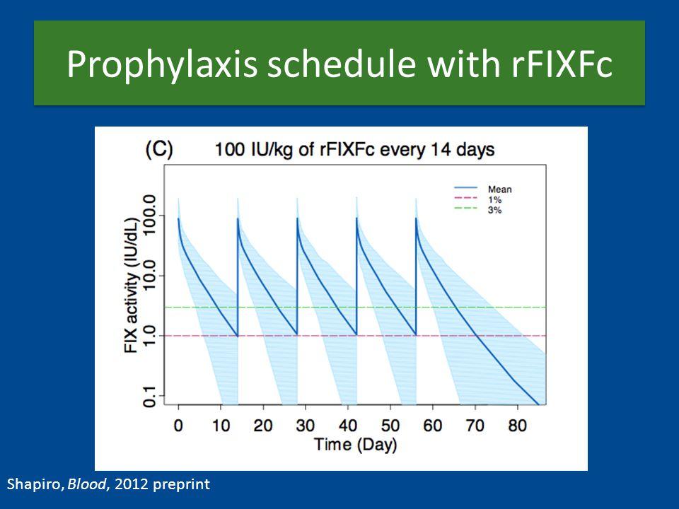 Prophylaxis schedule with rFIXFc Shapiro, Blood, 2012 preprint