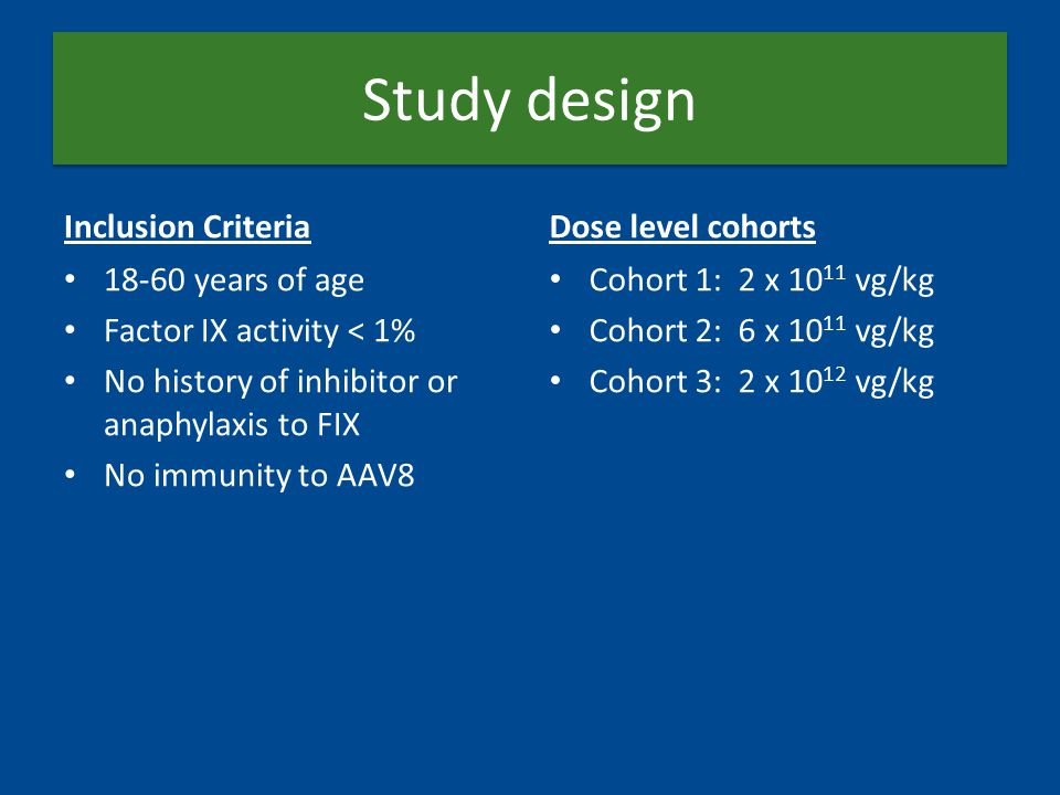 Study design Inclusion Criteria 18-60 years of age Factor IX activity < 1% No history of inhibitor or anaphylaxis to FIX No immunity to AAV8 Dose level cohorts Cohort 1: 2 x 10 11 vg/kg Cohort 2: 6 x 10 11 vg/kg Cohort 3: 2 x 10 12 vg/kg