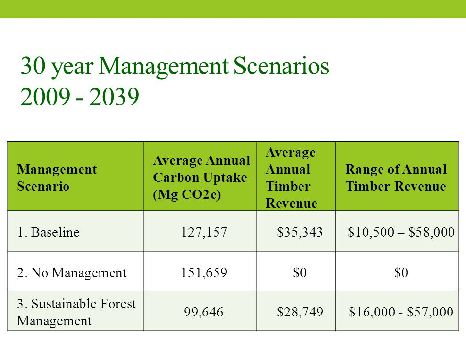 30 year Management Scenarios 2009 - 2039 Management Scenario Average Annual Carbon Uptake (Mg CO2e) Average Annual Timber Revenue Range of Annual Timber Revenue 1.