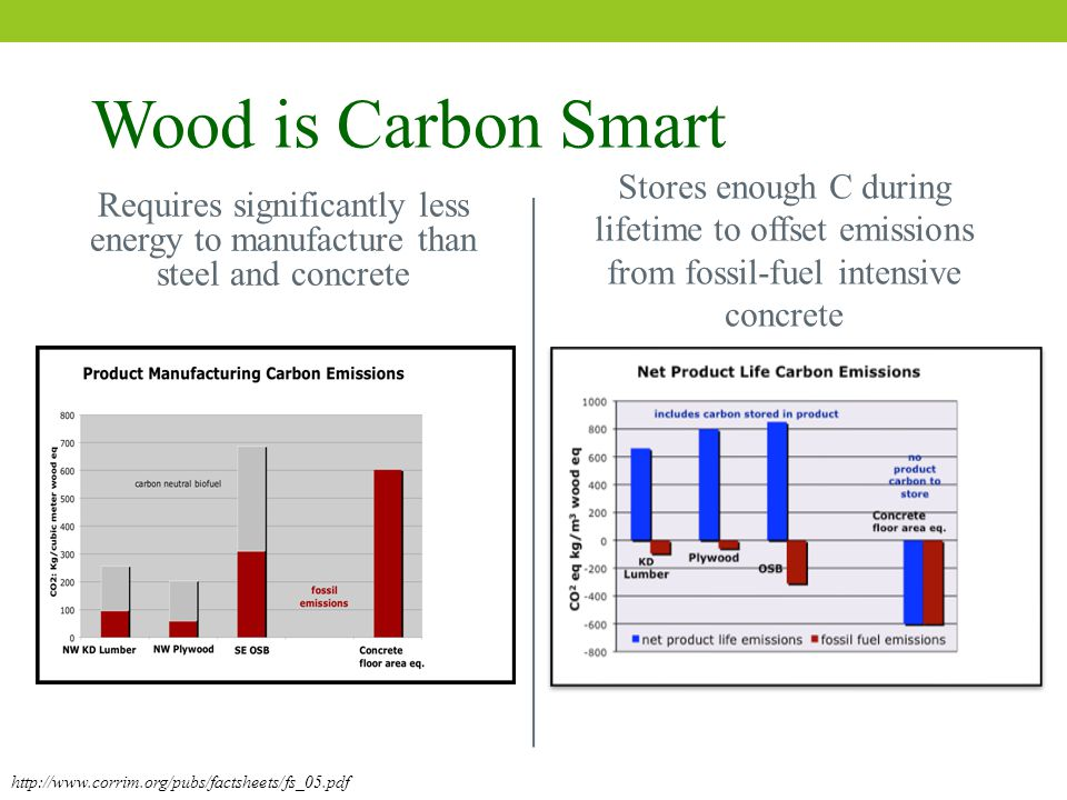http://www.corrim.org/pubs/factsheets/fs_05.pdf Wood is Carbon Smart Requires significantly less energy to manufacture than steel and concrete Stores enough C during lifetime to offset emissions from fossil-fuel intensive concrete