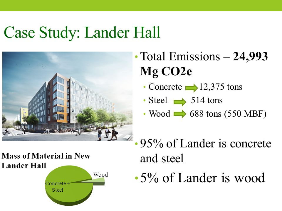 Total Emissions – 24,993 Mg CO2e Concrete 12,375 tons Steel 514 tons Wood 688 tons (550 MBF) 95% of Lander is concrete and steel 5% of Lander is wood Case Study: Lander Hall