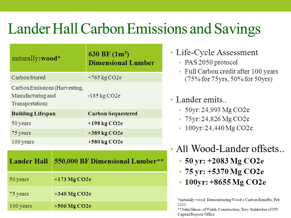 Lander Hall Carbon Emissions and Savings naturally:wood* 630 BF (1m 3 ) Dimensional Lumber Carbon Stored+765 kg CO2e Carbon Emissions (Harvesting, Manufacturing and Transportation) -185 kg CO2e Building LifespanCarbon Sequestered 50 years+198 kg CO2e 75 years+389 kg CO2e 100 years+580 kg CO2e Life-Cycle Assessment PAS 2050 protocol Full Carbon credit after 100 years (75% for 75yrs, 50% for 50yrs) Lander emits..