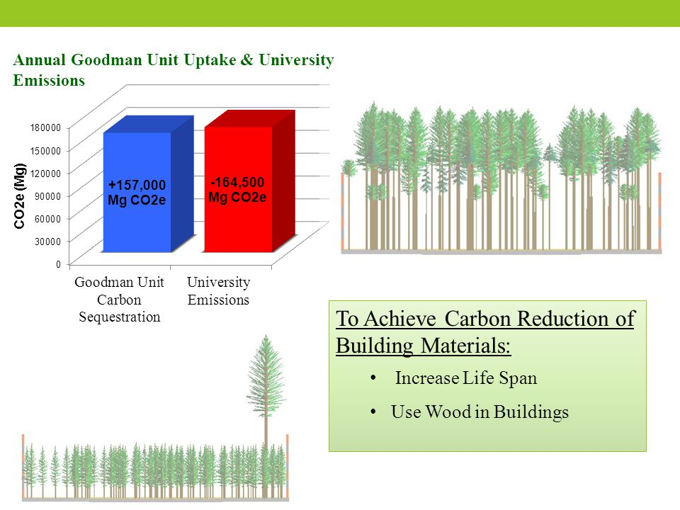 Annual Goodman Unit Uptake & University Emissions To Achieve Carbon Reduction of Building Materials: Increase Life Span Use Wood in Buildings