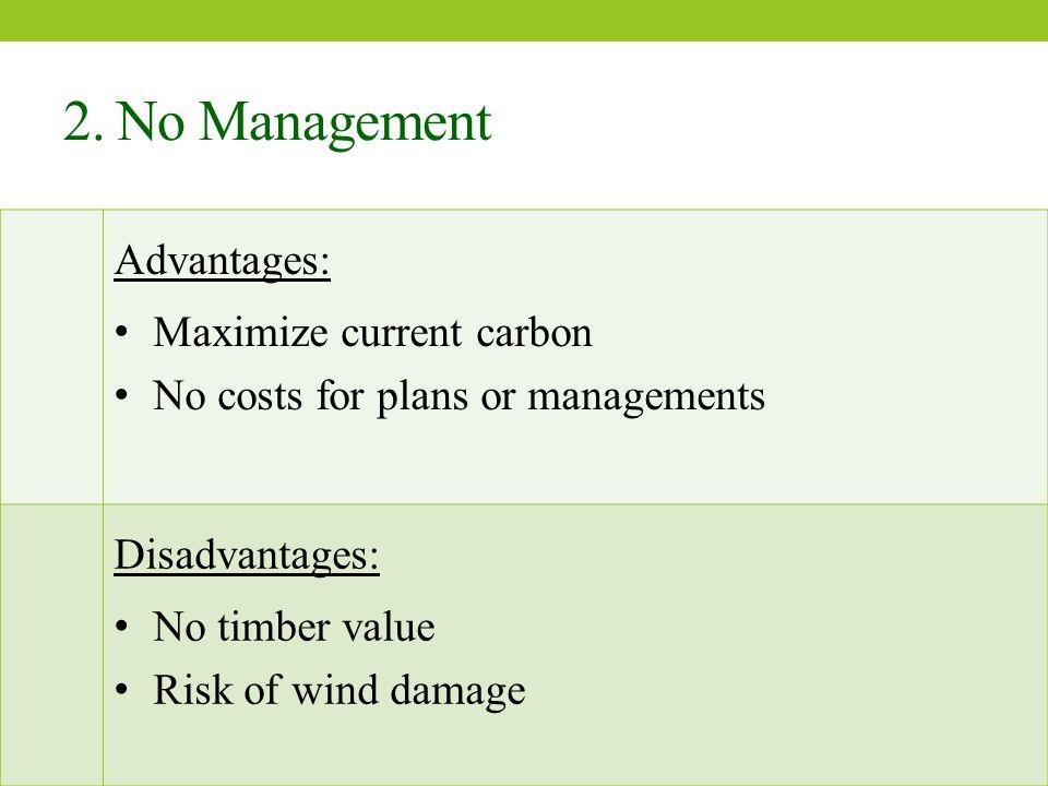 Conclusion 1.Alternatives of Goodman Unit Management 2.