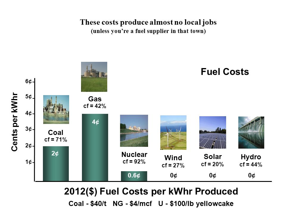 2012($) Fuel Costs per kWhr Produced Coal - $40/t NG - $4/mcf U - $100/lb yellowcake Nuclear cf = 92% 0.6¢ Wind cf = 27% 0¢0¢ Solar cf = 20% Gas cf = 42% 4¢ Coal cf = 71% 2¢ Hydro cf = 44% Fuel Costs Cents per kWhr 5¢ 6¢ 4¢ 3¢ 2¢ 1¢ 0¢ These costs produce almost no local jobs (unless you're a fuel supplier in that town)