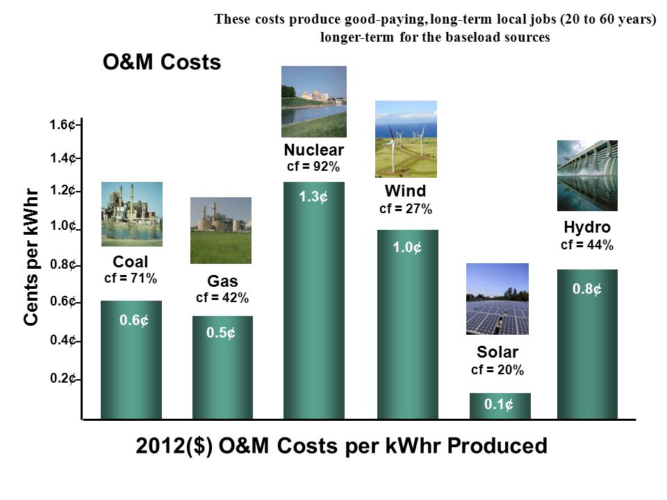 Cents per kWhr 2012($) O&M Costs per kWhr Produced Nuclear cf = 92% 1.3¢ Wind cf = 27% 1.0¢ Solar cf = 20% 0.1¢ Gas cf = 42% Coal cf = 71% 0.6¢ 1.0¢ 1.2¢ 1.4¢ 0.8¢ 0.6¢ 0.4¢ 0.2¢ Hydro cf = 44% 0.8¢ O&M Costs 0.5¢ 1.6¢ These costs produce good-paying, long-term local jobs (20 to 60 years) longer-term for the baseload sources