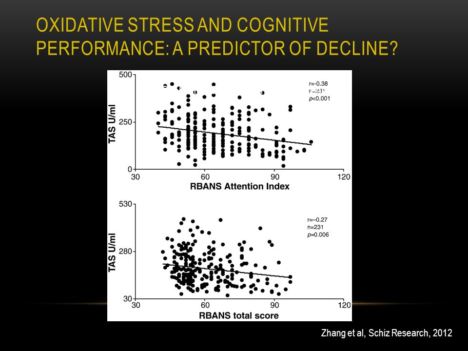 Zhang et al, Schiz Research, 2012 AGE EFFECT ON cognition in schizophrenia OXIDATIVE STRESS AND COGNITIVE PERFORMANCE: A PREDICTOR OF DECLINE