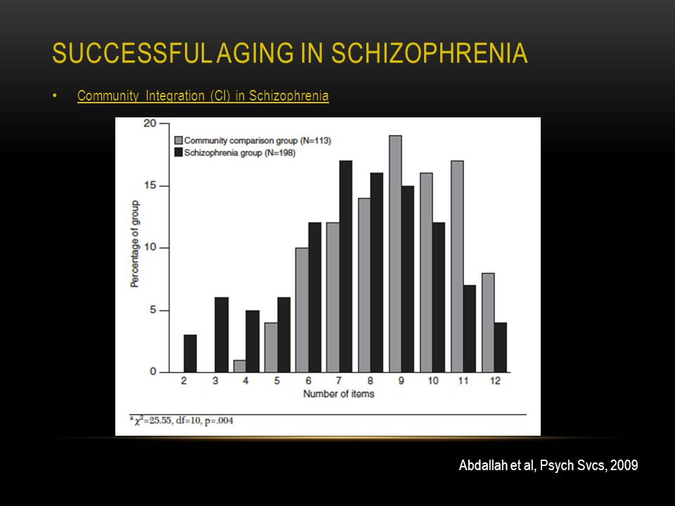 SUCCESSFUL AGING IN SCHIZOPHRENIA Community Integration (CI) in Schizophrenia Abdallah et al, Psych Svcs, 2009