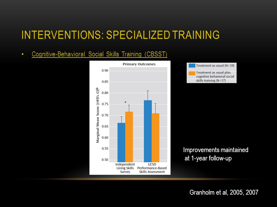 INTERVENTIONS: SPECIALIZED TRAINING Cognitive-Behavioral Social Skills Training (CBSST) Granholm et al, 2005, 2007 Improvements maintained at 1-year follow-up