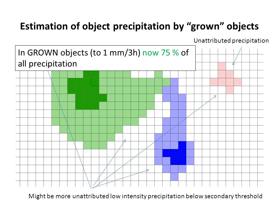 Estimation of object precipitation by grown objects Unattributed precipitation Might be more unattributed low intensity precipitation below secondary threshold In GROWN objects (to 1 mm/3h) now 75 % of all precipitation