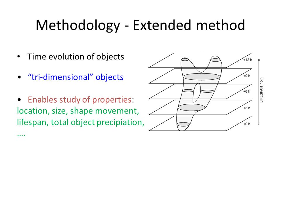 Methodology - Extended method Time evolution of objects tri-dimensional objects Enables study of properties: location, size, shape movement, lifespan, total object precipiation, ….
